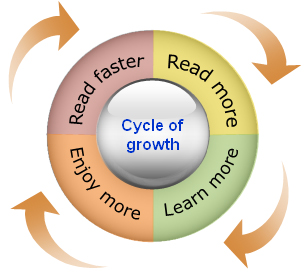 extensive reader L intensive reading & extensive reading ø extensive reading: extensive reading is considered as being reading rapidly the readers read books after books its attention is paid to the meaning of the text itself not the languag.