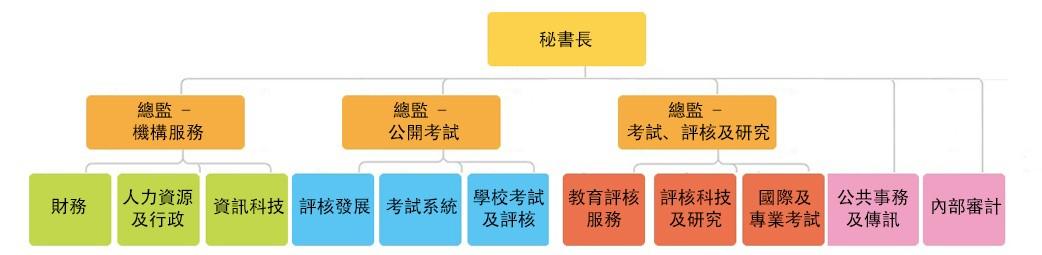 考評局秘書處架構圖