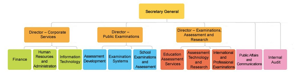 Hong Kong Examinations and Assessment Authority - Secretariat