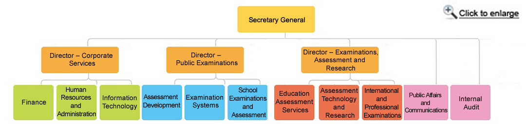 The HKEAA Secretariat consists of Secretary General,  Director- Corporate Services, Director- Public Examinations, Director- Assessment Technology and Research and a number of units and divisions, including Finance Division, Human Resources and Administration Division, Information Technology Division, Internal Audit Unit, Assessment Development Division, Examination Systems Unit,  School Examinations and Assessment Division, Public Affairs and Communications Unit, International and Professional Examinations Division, Education Assessment Services Division, and Assessment Technology and Research Division.