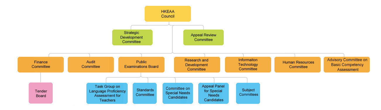 The HKEAA Council appoints various standing committees. These include Strategic Development Committee, Appeal Review Committee, Audit Committee, Finance Committee, Human Resources Committee, Information Technology Committee, Public Examinations Board, Research and Development Committee. Under the Finance Committee, there is Tender Board while under the Public Examinations Board, there are Task Group on Language Proficiency Assessment for Teachers, Standards Committee, Committee on Special Needs Candidates, Appeal Panel for Special Needs Candidates, and Subject Committees.