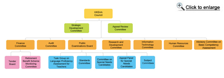 The HKEAA Council appoints various standing committees. These include Strategic Development Committee, Appeal Review Committee, Audit Committee, Finance Committee, Human Resources Committee, Information Technology Committee, Public Examinations Board, Research and Development Committee. Under the Finance Committee, there are Tender Board and Retirement Benefit Scheme Monitoring Committee while under the Public Examinations Board, there are Task Group on Language Proficiency Assessment for Teachers, Standards Committee, Committee on Special Needs Candidates, Appeal Panel for Special Needs Candidates, and Subject Committees.